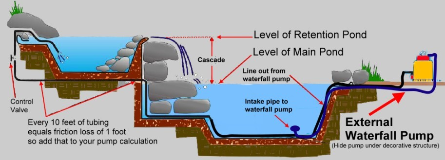 The pond report pond pumps building a waterfall cheap for Pond filter setup diagram